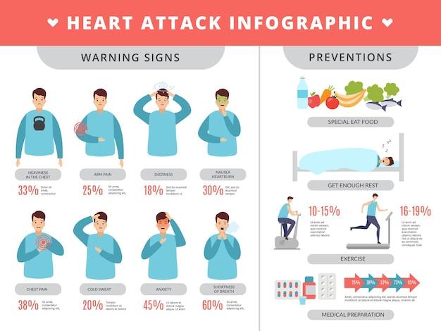 Objawy zdrowotne i metody zapobiegania niewydolności chorób serca u ludzi.