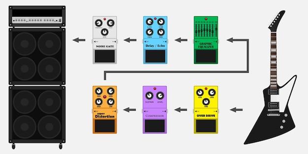 Obrazek gitary, wzmacniacza gitary i pedałów gitarowych: overdrive, korektor, opóźnienie, bramka szumów