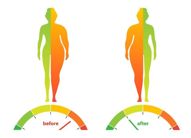 Odchudzanie kobieta z otyłością