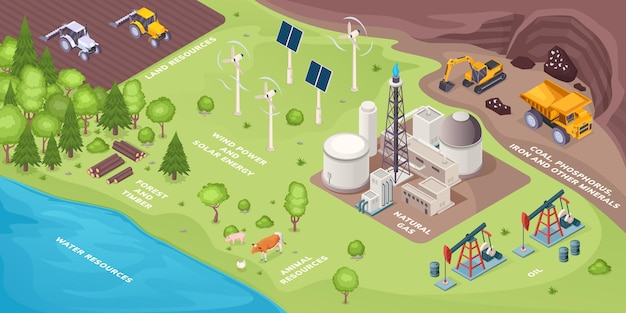 Odnawialne źródła energii i nieodnawialne, naturalne zielone źródła energii, izometryczne. odnawialne zasoby ziemi energia słoneczna i wiatrowa, elektrownie, wydobycie węgla, gazu i ropy, drewno leśne