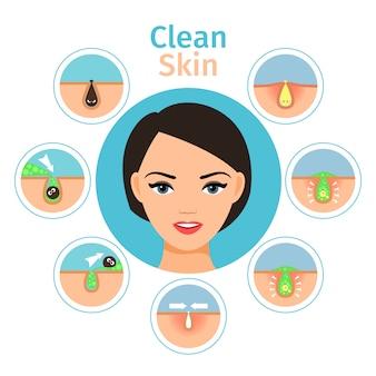 Odzyskiwanie skóry kobiety. ilustracja wektorowa zabiegi na twarz kobiety