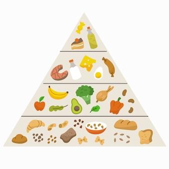 Odżywianie piramidy żywieniowej
