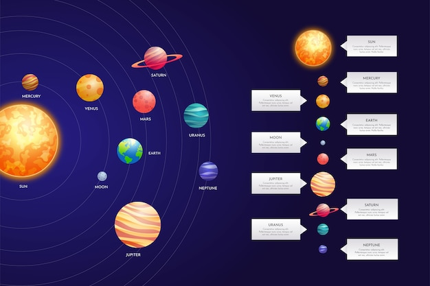 Pakiet infographic układu słonecznego