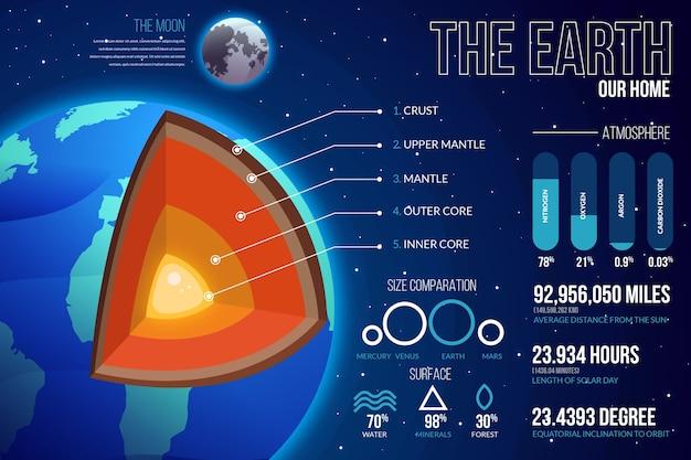 Pakiet plansza struktury ziemi