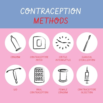 Pakiet różnych metod antykoncepcji