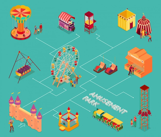 Park rozrywki z cyrkowych rozrywek ulicznym jedzeniem i przyciągania flowchart izometryczną ilustracją