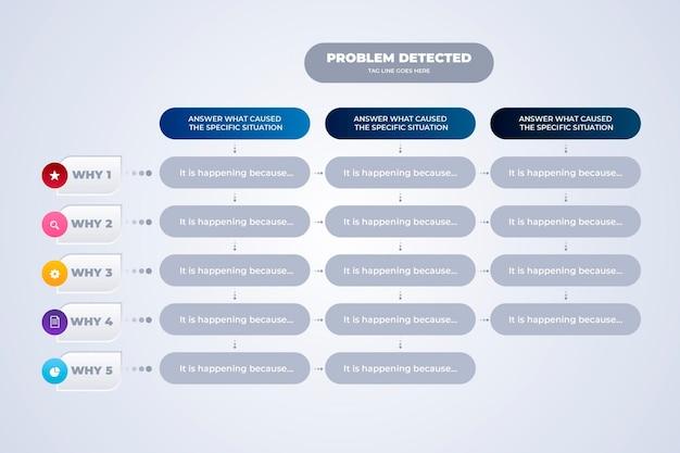 Pięć dlaczego infographic szablon
