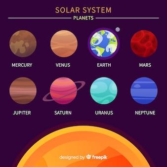Piękny ręcznie rysowane układ systemu słonecznego