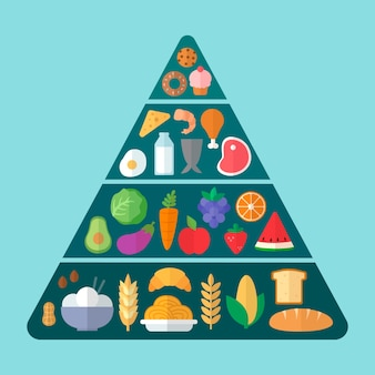 Piramida z niezbędnymi produktami żywnościowymi