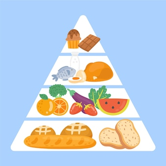 Piramida żywieniowa dla żywienia