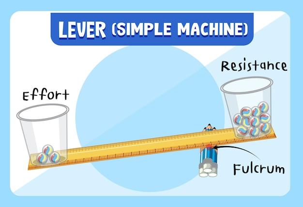 Plakat eksperymentu naukowego z dźwignią (prosta maszyna)