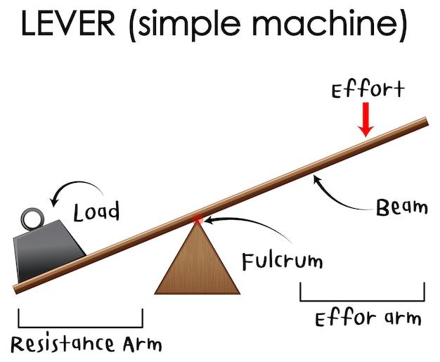 Plakat eksperymentu naukowego z dźwigniami (prosta maszyna)