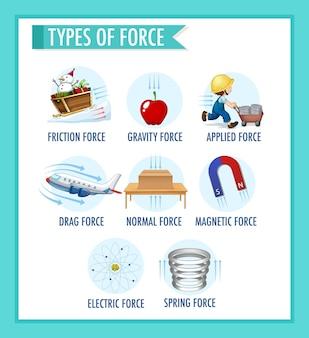 Plakat informacyjny przedstawiający rodzaj siły