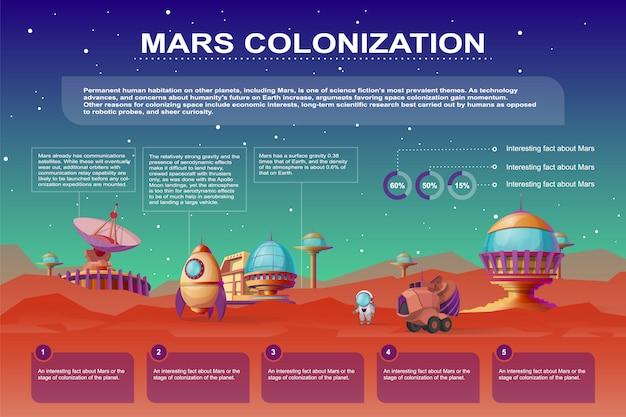 Plakat kreskówka kolonizacji marsa. różne bazy, budynki kolonii na czerwonej planecie