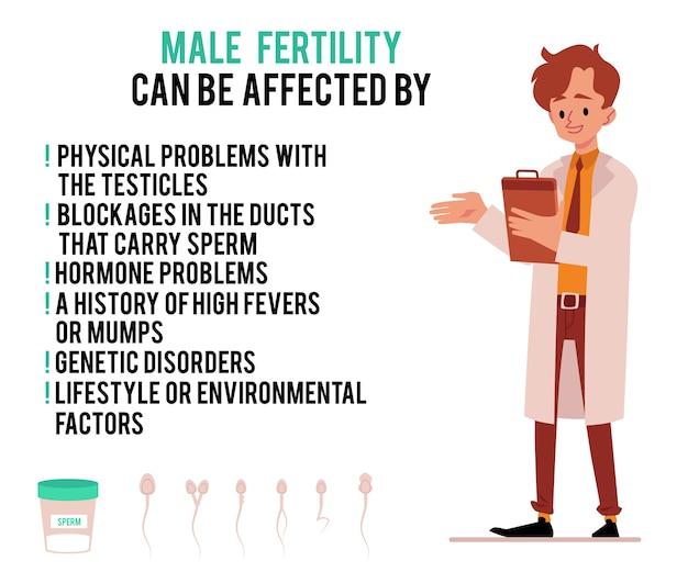 Plakat medycznych przyczyn niepłodności męskiej z mężczyznami lekarz postać z kreskówki mieszkanie na białym tle. opieka zdrowotna i leczenie mężczyzn.