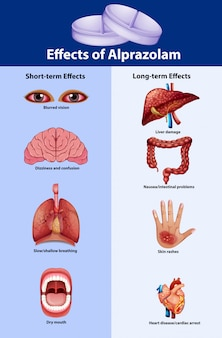 Plakat naukowy o efektach alprazolamu