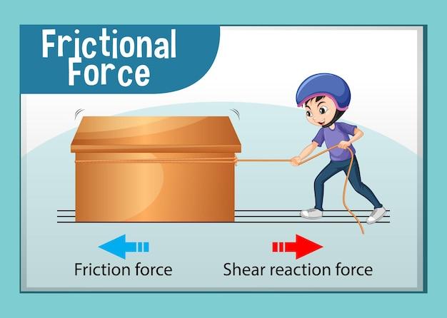 Plakat siły tarcia do nauczania przedmiotów ścisłych i fizyki