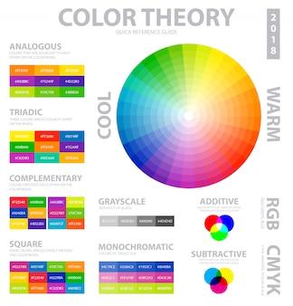 Plakat teorii kolorów