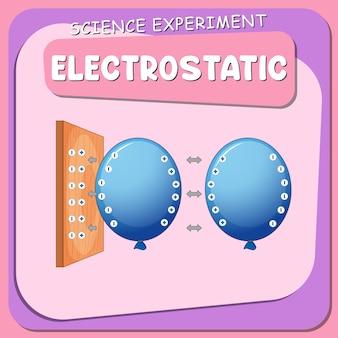 Plakat z elektrostatycznym eksperymentem naukowym
