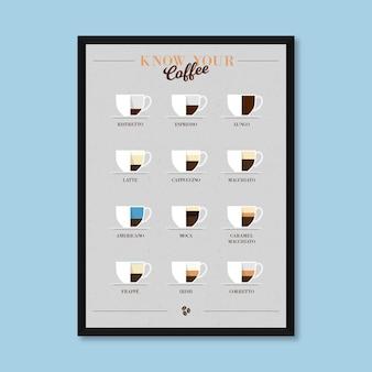 Plakat z przewodnikiem po kawie