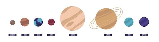 Planety układu słonecznego umieszczone w poziomym rzędzie na białym tle. ciała niebieskie w przestrzeni kosmicznej