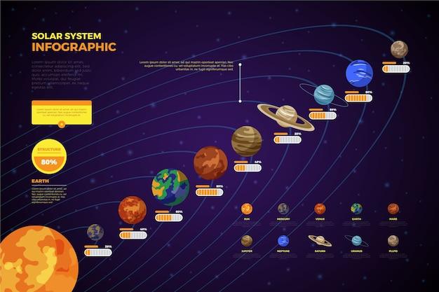 Planety układu słonecznego