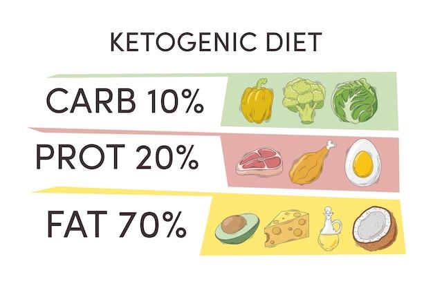 Plansza diety ketogenicznej