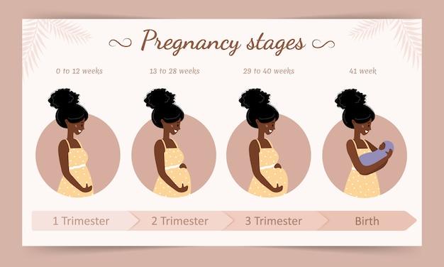 Plansza etapów ciąży. sylwetka afrykańskiej kobiety w ciąży. ilustracja wektorowa w stylu płaski.