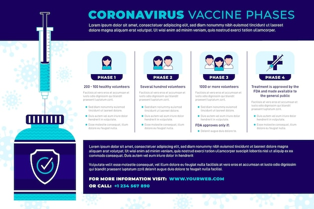 Plansza faz szczepionki przeciwko koronawirusowi płaska konstrukcja
