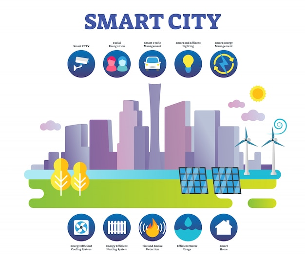 Plansza inteligentne miasto koncepcja