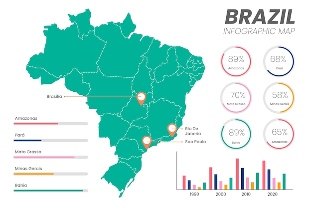 Plansza mapy brazylii w płaskiej konstrukcji