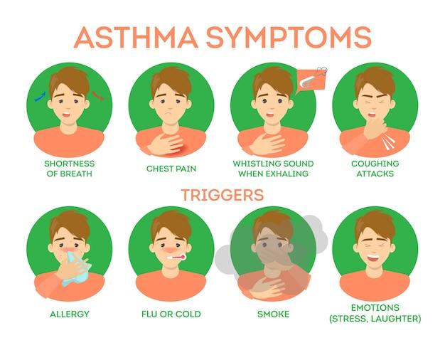 Plansza objawy astmy. trudności w oddychaniu i ból w klatce piersiowej, groźna choroba. reakcja alergiczna jako wyzwalacz. ilustracja w stylu kreskówki