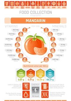 Plansza plakat z wykresem mandarynki z informacjami dotyczącymi opieki zdrowotnej