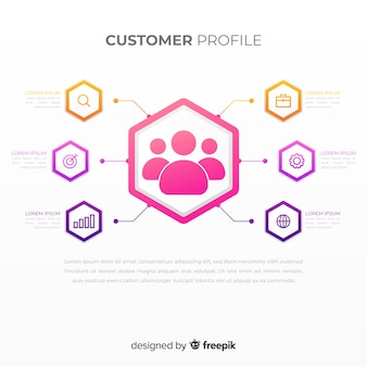 Plansza profilu klienta