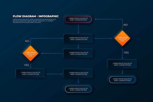 Plansza schemat przepływu