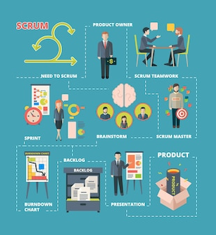 Plansza scrum. praca zespołowa nad projektem agile system scrum etapami pracy zespołowej nad procesami kreatywnymi tworzenia oprogramowania.