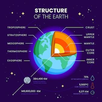 Plansza struktury ziemi