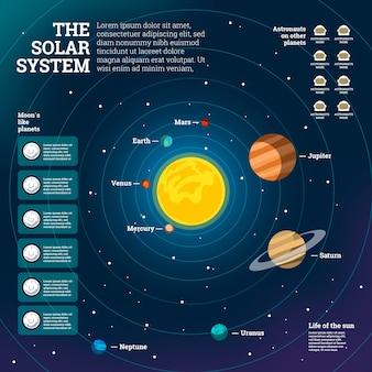 Plansza układu słonecznego w płaskiej konstrukcji