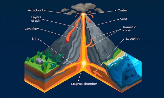 Plansza wulkaniczna. izometryczny infographic wektor wulkanu