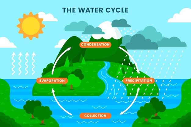 Płaska ilustracja obiegu wody