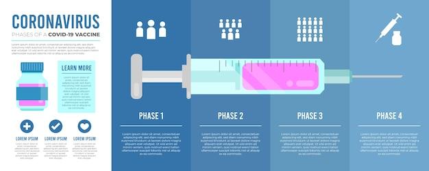 Płaska infografika faz szczepionki covid19