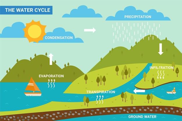 Płaska konstrukcja ilustracja cyklu wody natury
