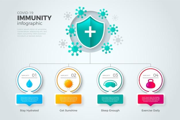 Płaska konstrukcja projektu infografiki odporności