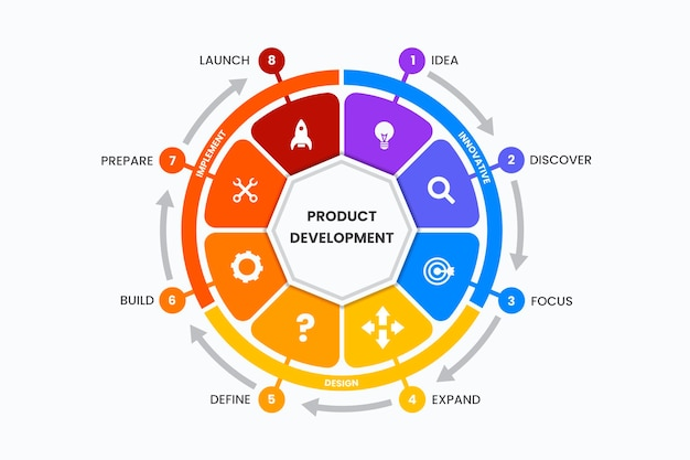 Płaska konstrukcja szablonu infografiki produktu