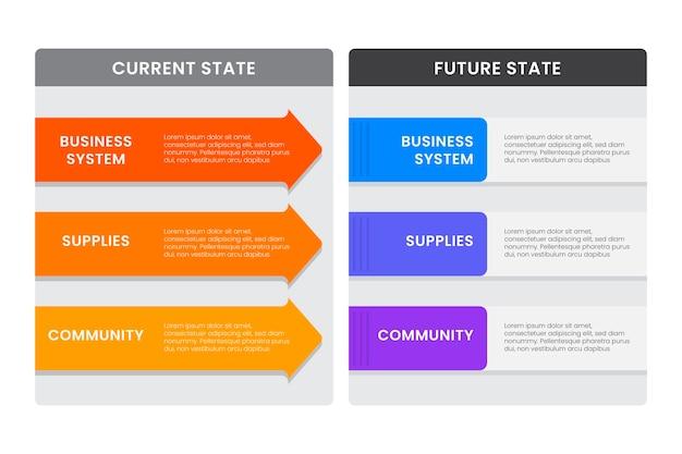 Płaska konstrukcja teraz vs przyszłe infografiki