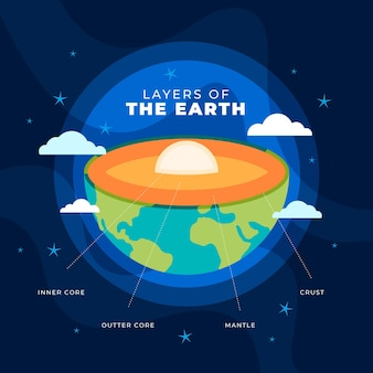 Płaska konstrukcja warstw ilustracji ziemi