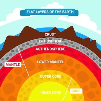 Płaska konstrukcja warstw ziemi ilustracja