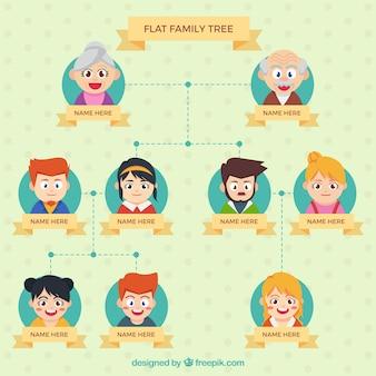 Płaski drzewo genealogiczne z wesołymi postaciami
