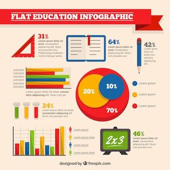 Płaski infografika o edukacji