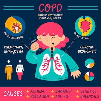 Płaski szablon infografiki copd
